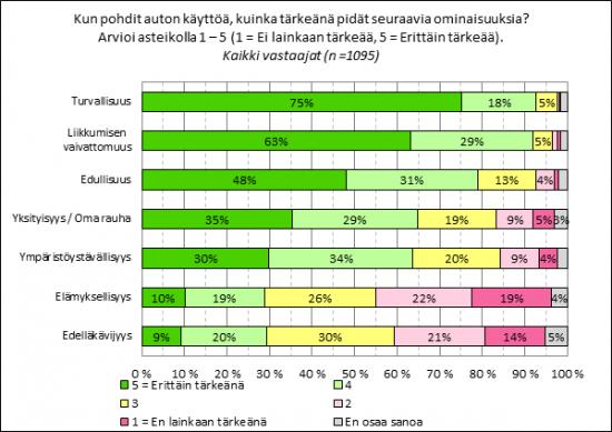 aula-auton-ominaisuuksien-tarkeys.png