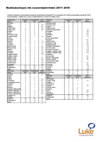 muikkukantojen-tila-seurantajarvittain-2017-2018.pdf