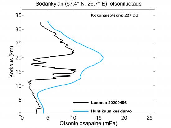 otsoniluotaus_sodankylassa_6.4.2020.png