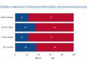 Vain joka kolmas suomalainen tietää, että toivekodin etsimisen voi ulkoistaa välittäjille – kaikki kohteet eivät näy netissä