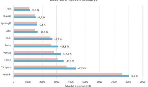 Kaamos sai kuluttajat asuntokaupoille - lokakuussa käytiin omakotitalojen kauppaa yli 10 % viime vuotta enemmän