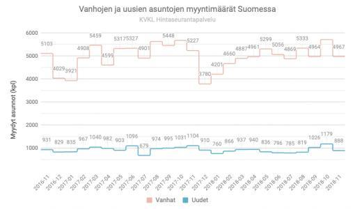 JULKAISUVAPAA 19.12.2018 KLO. 8.00: Kodinvaihto sujuu tasaisesti, vaikka vanhojen asuntojen kauppa on käynyt odotuksia vaisummin
