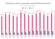 PÄIVITETTY TIEDOTE KLO. 10.40 JULKAISUVAPAA 22.1.2018 klo. 06.00 Odotettu asuntokaupan kasvu ei toteutunut: koteja vaihdettiin vuonna 2018 edellisvuotta vähemmän