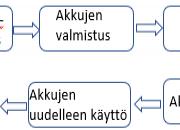 Akkukemikaalien valmistus alkaa Harjavallassa
