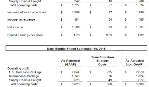 UPS 3Q18 EARNINGS PER SHARE UP MORE THAN 20%