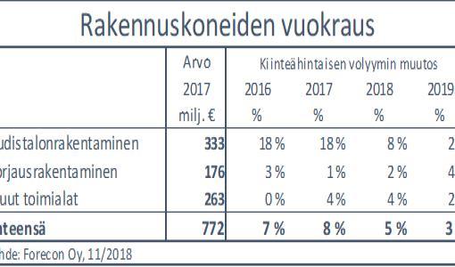 Rakennuskoneiden vuokramarkkinoiden kasvu jatkuu - käänne ensi vuoden lopulla