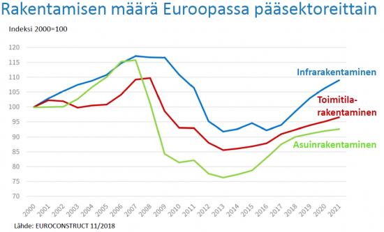 euroopan-rakentaminen-sektoreittain-kuva-suomeksi.png