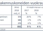 Rakennuskonevuokrauksen kasvu asettumassa tänä vuonna kääntyäkseen taas v. 2020 lievään kasvuun