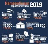 infograafi_hameenlinnantapahtumat2019_rgb.jpg