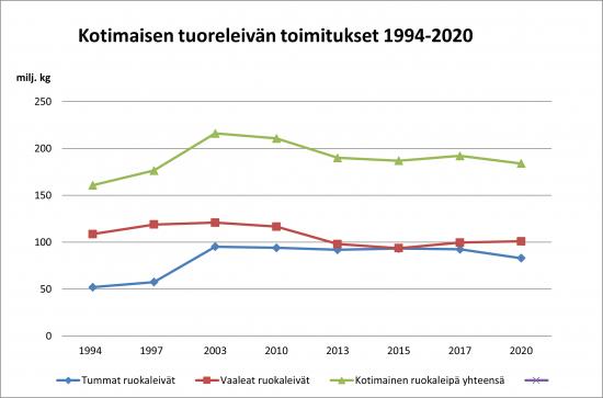 kotimaisen-tuoreleivan-toimitukset-graafi-1994-2020.png