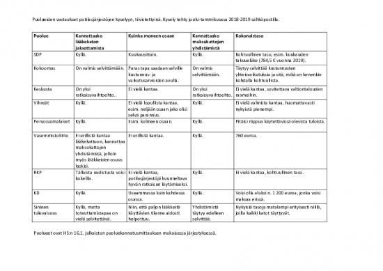 puoluiden-vastaukset-tiivistettyina.pdf