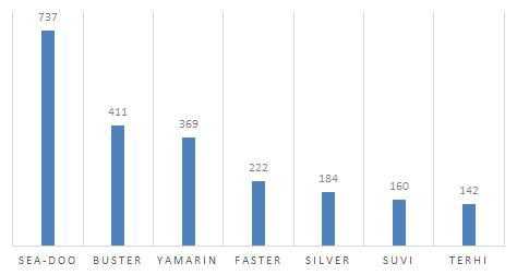 suosituimmat-merkit-vesikulkuneuvojen-ensirekisteroinneissa-2018-1.png