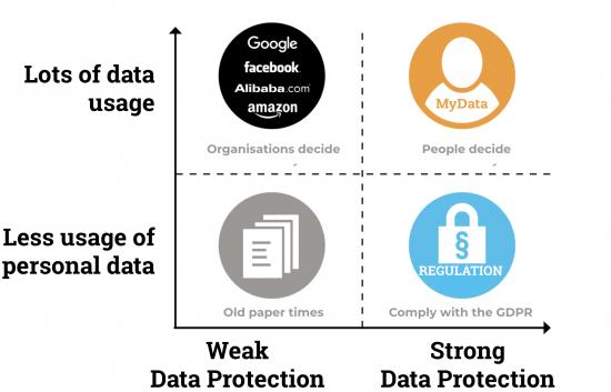 mydata-quadrants.png