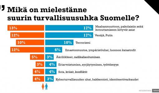 Tutkimus: Asiantuntijoita huolestuttaa kyberturvallisuus, kansalaisia maahanmuutto ja Venäjä