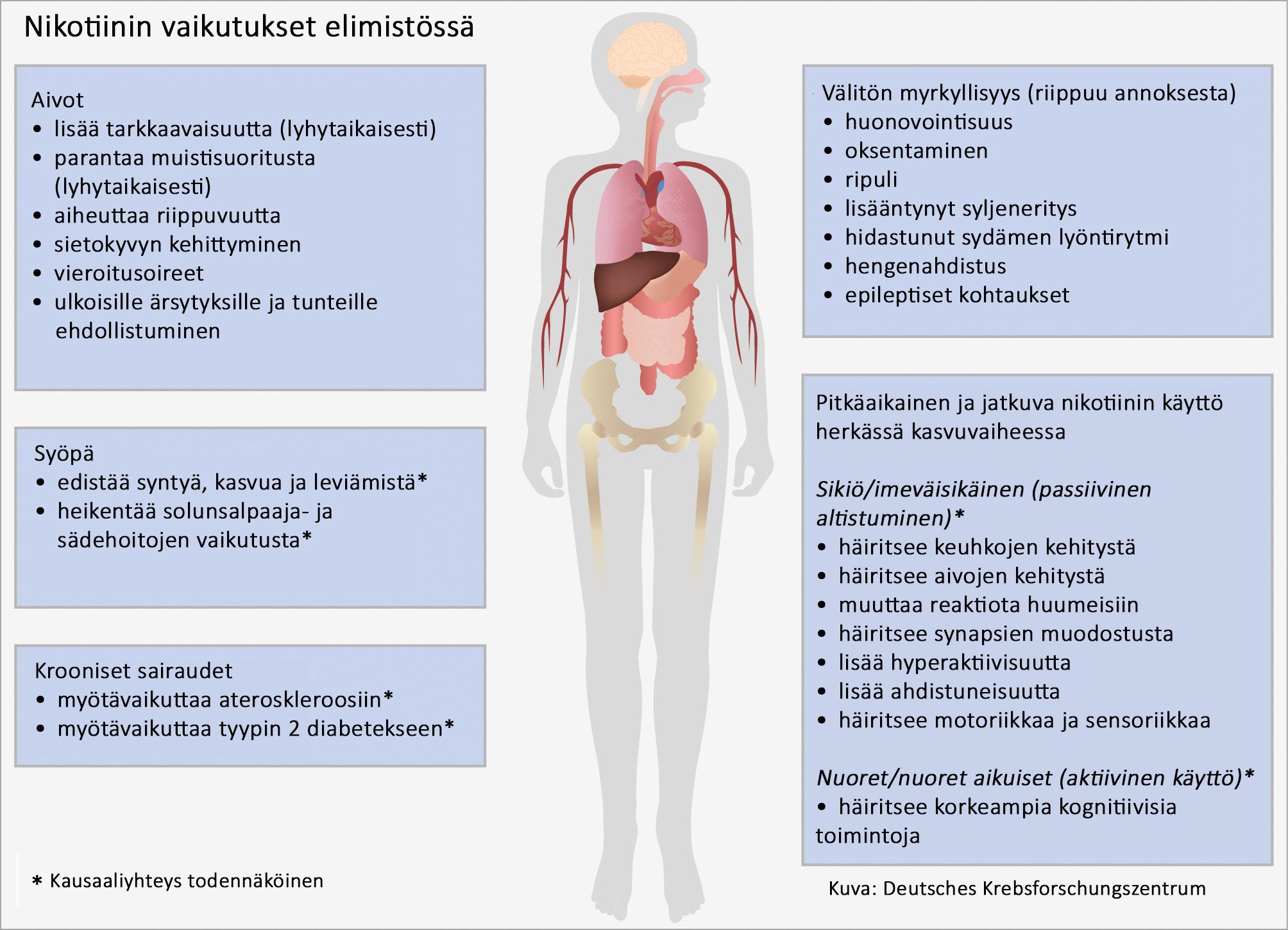 ADHD Lisää Nikotiiniriippuvuuden Riskiä - Suomen ASH Ry | Suomen ASH Ry