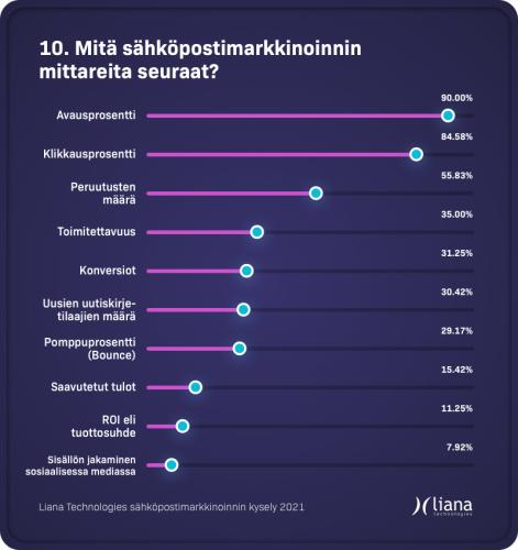 sahkopostimarkkinoinnin_mittarit_liana.png