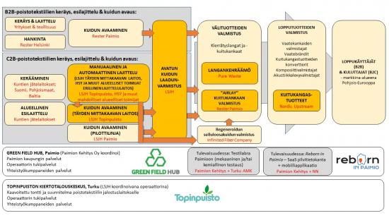business-finland-kiertotalousinvestoinnin-poistotekstiiliekosysteemi.jpg