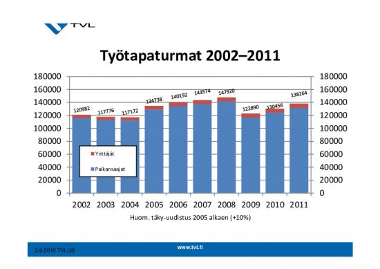 tilastokirja-2012-esitysgrafiikka.pdf