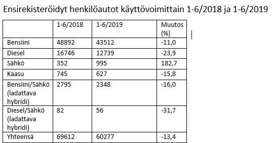 Ensirekisteröidyt henkilöautot käyttövoimittain 1-6/2018 ja 1-6/2019