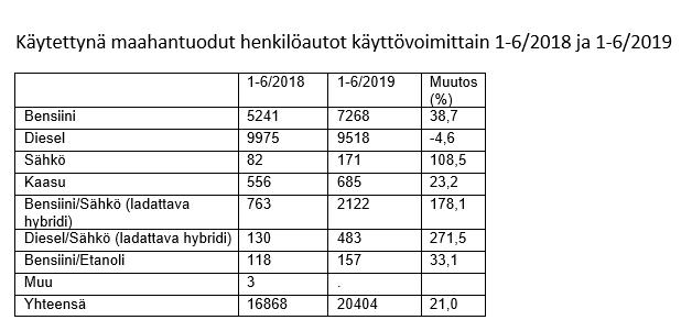 Käytettynä maahantuodut henkilöautot käyttövoimittain 1-6/2018 ja 1-6/2019