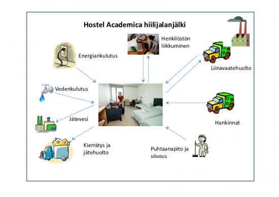 hostellin_hiilijalanjalki_kuva.pdf
