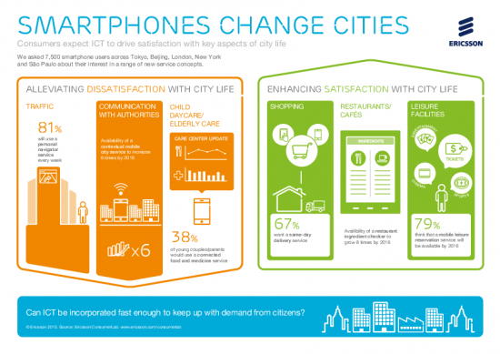 smartphones_change_cities_infographic_landscape.pdf
