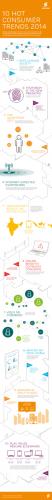 10hotconsumertremds_2014_infographic_portrait.pdf