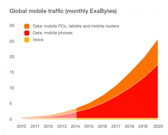 global-mobile-traffic-split-voice-and-data.jpg