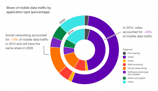share_of_mobile_data_traffic_by_application_type.jpg