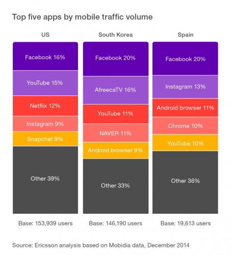 top5_apps.jpg