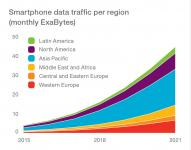 smartphone-data-traffic-per-region.jpg