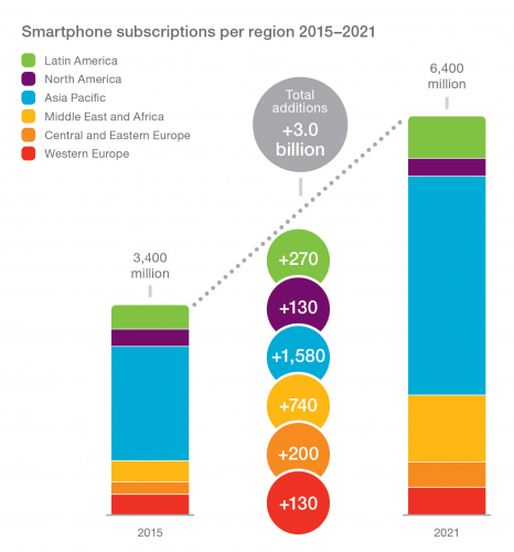 smartphone-subscriptions-per-region.jpg
