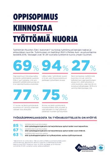 tyottomien_nuorten_aani.pdf