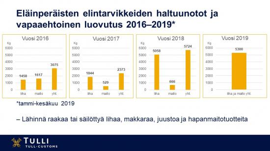 elainperaisten-elintarvikkeiden-haltuunotot-ja-vapaaehtoinen-luovutus-2016-2019.jpg