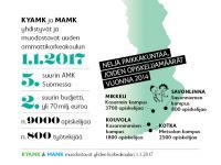 kyamk_mamk_fuusio_kartta_180215.jpg
