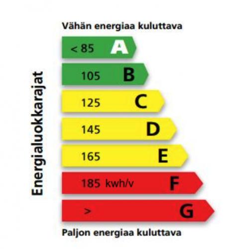 energialuokkarajat.png