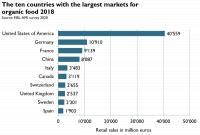 suurimmat-luomumarkkinat-2018.png