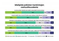 graafi-1-mielipide-vastuullisuudesta.png
