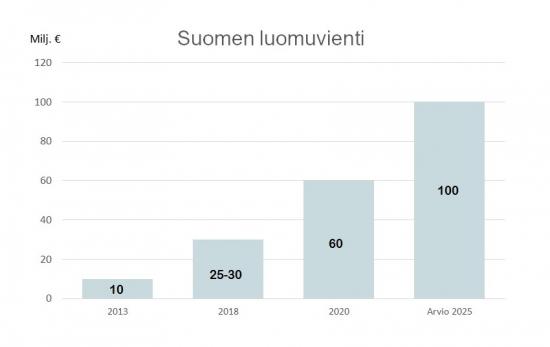 suomen-luomuviennin-kehitys.jpg