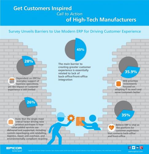 epicor-idc-survey-hightech-manufacturers-.jpg