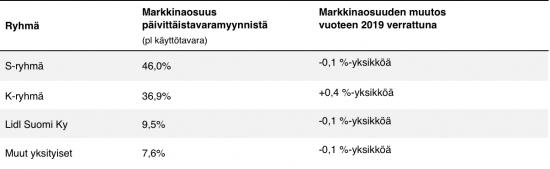 markkinaosuudet-paivittaistavaramyynnista-2020.png