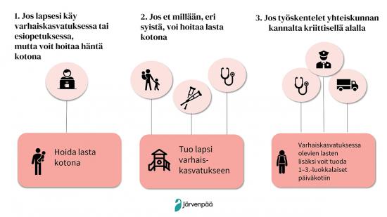 varhaiskasvatus_poikkeusoloissa_verkko_1200-px_epressi_some.png