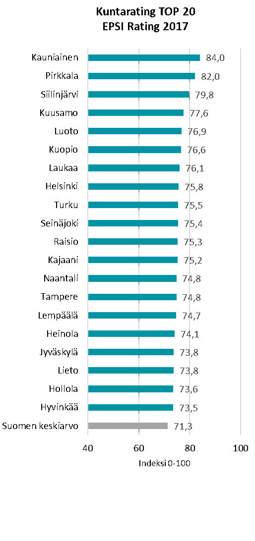 Kuntareittaus TOP 20 2017