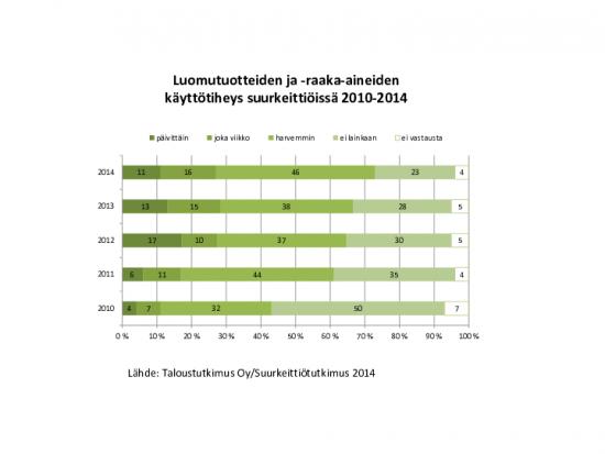 luomun-kayttotiheys-suurkeittioissa-2010-2014.pdf