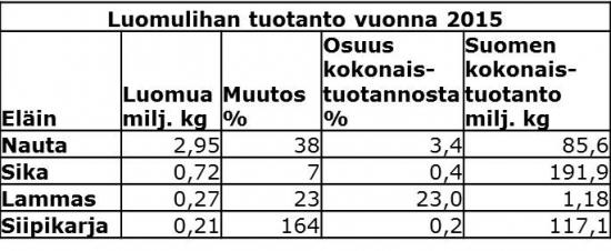 taulukko-luomulihan-tuotanto-2015.jpg