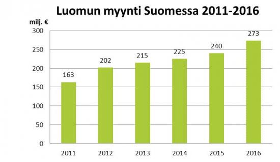 luomun_myynti_2011-16.jpg