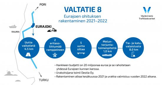 vt8-eurajoen-ohitus.jpg