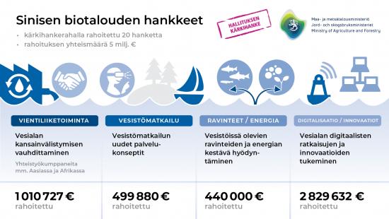 mmm_sinisen_biotalouden_hankkeet.png