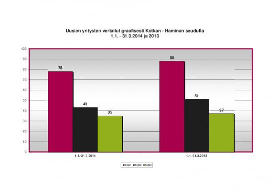 tilastot-uudet-yritykset-2014-01.pdf
