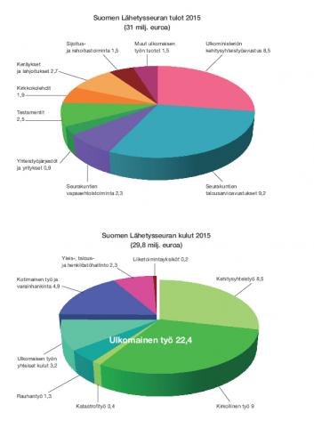 lahetysseuran-2015-tulot-ja-kulut_graafit.pdf